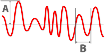 Sound broken down in Amplitude (volume) and Wavelength (pitch)