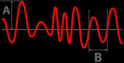 Sound broken down in Amplitude (volume) and Wavelength (pitch)