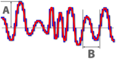Audio - Analog (red) to Digital (blue)