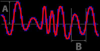 Audio - Analog (red) to Digital (blue)