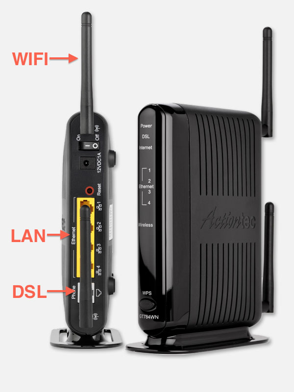 Combo of DSL modem, Router and Switch
