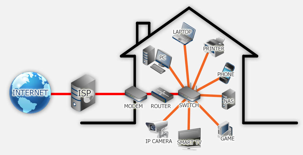 Home Network Sketch