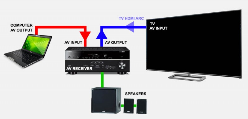 AV Receiver example setup