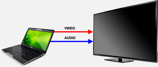 Tweaking4all Com How To Connect Your Pc To Your Tv