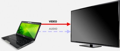 TV to PC - Digital Audio and Video often are combined in one connection