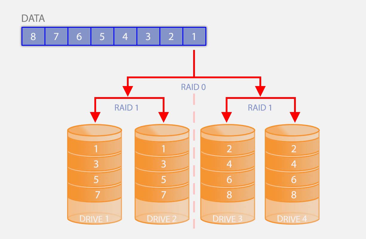 What Is Raid And How Raid Works