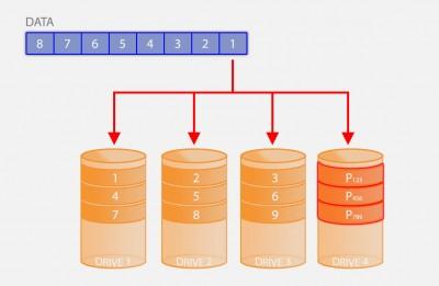 RAID 3 / RAID 4 - Striping with Parity