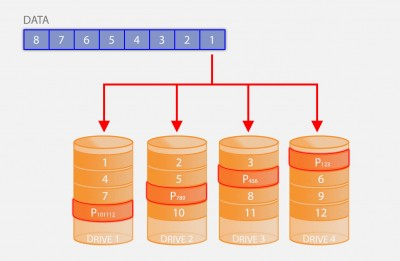 RAID 5 - Striping with distributed Parity