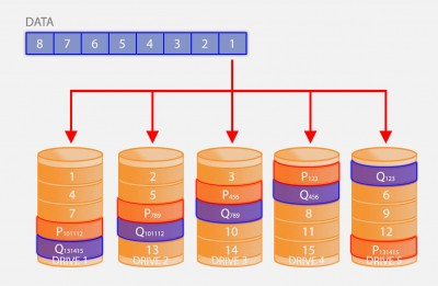 RAID 6 - Striping with double distributed parity