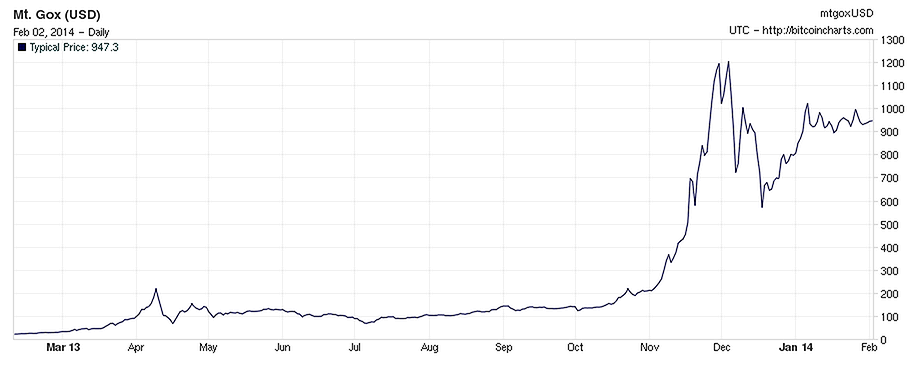 BitCoin value over time (Feb 2014)