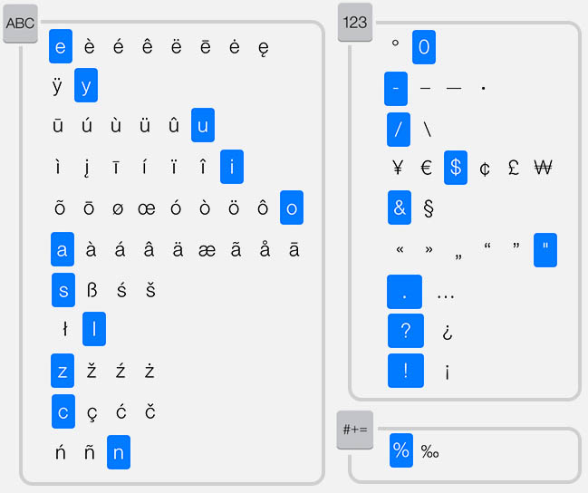 iPad/iPhone - Overview of special characters (English keyboard)
