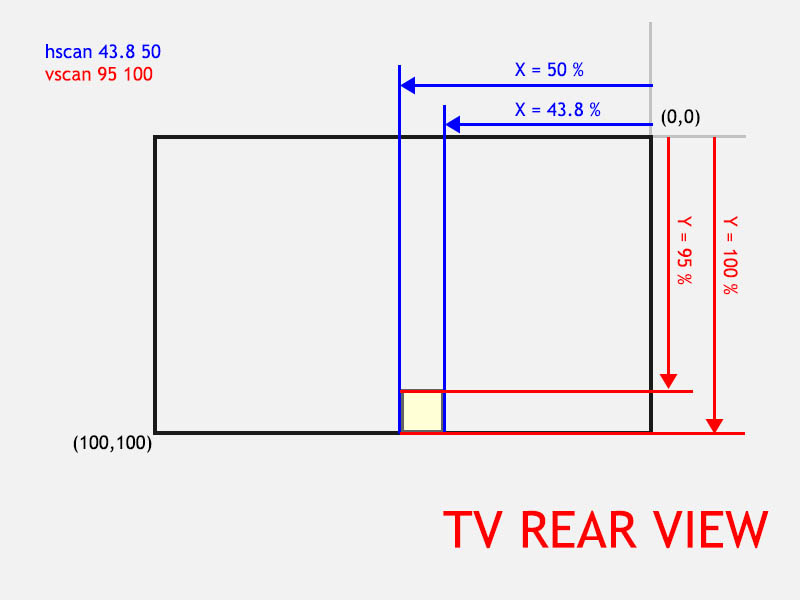 Boblight Config: hscan and vscan values (seen from the REAR of the TV)