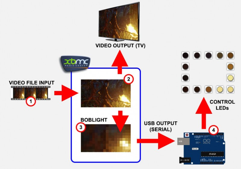 Boblight Process (simplified)