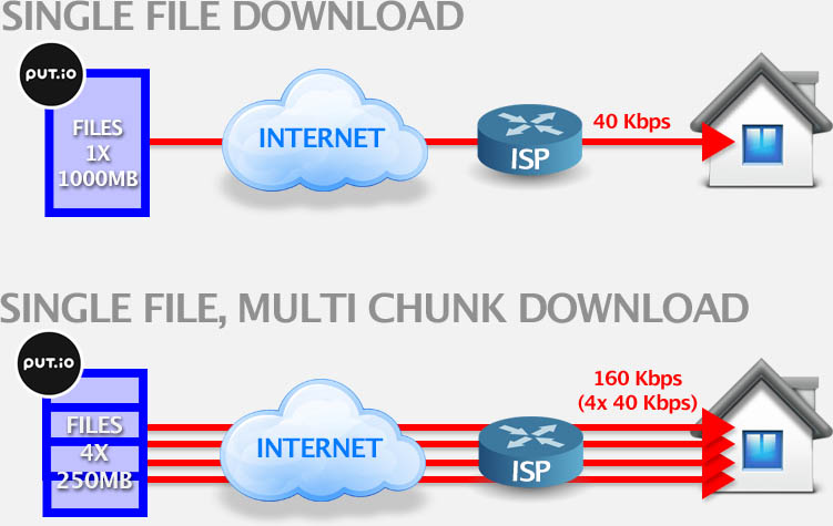 Single download vs multiple chunks download