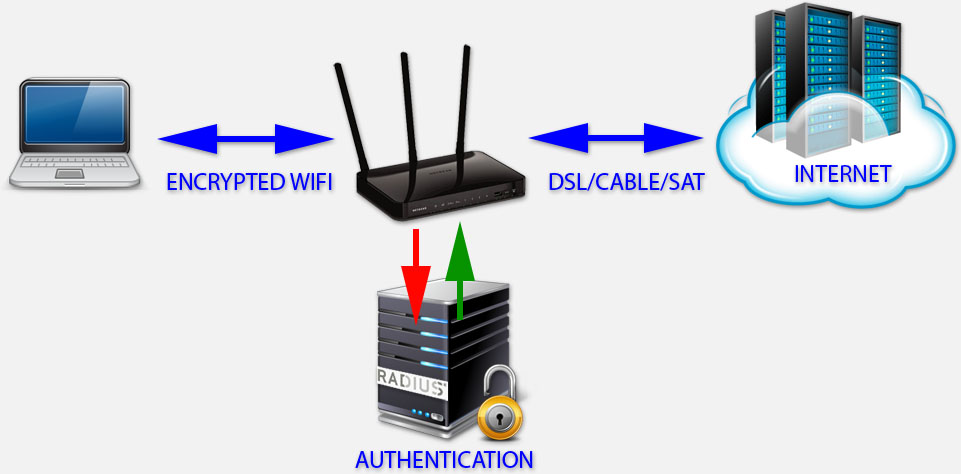WiFi Encryption - Enterprise - Radius Server handles authentication