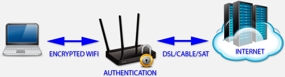 WiFi Encryption - Personal - Router handles authentication