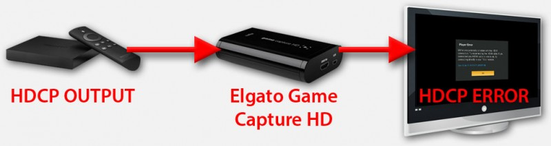 HDCP Error when using the Elgato Game Capture HD