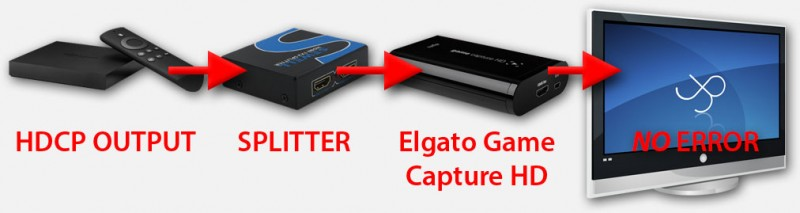 With Splitter the Elgato Game Capture HD works just fine ...