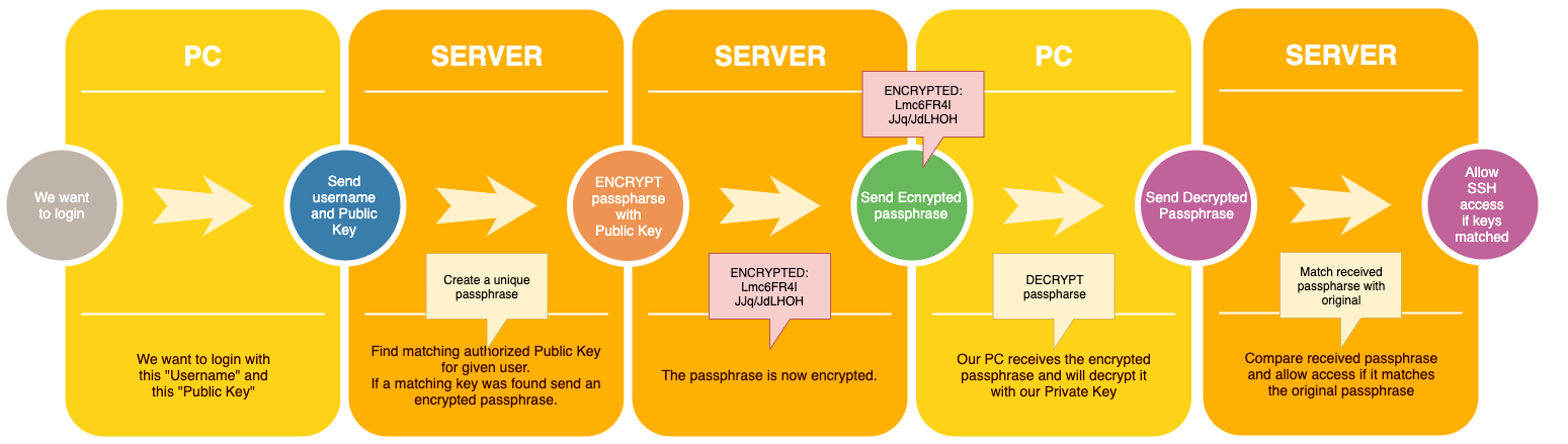 SSH Login process with Private and Public Keys